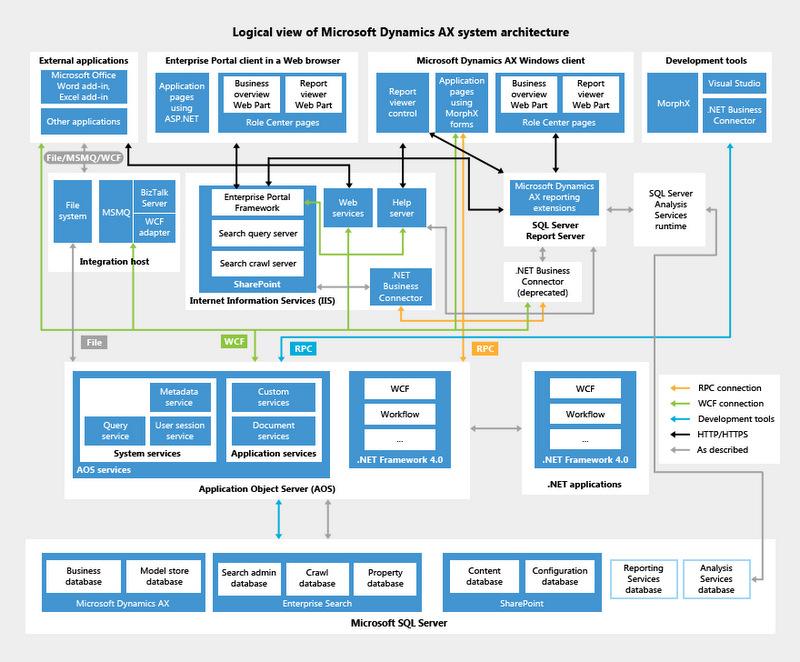 Dynamics Ax 2012 R3 Architecture: