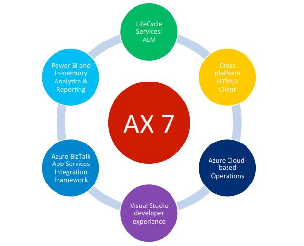 Microsoft Dynamics 'AX 7' and the Cloud: an analyst's (pre)view